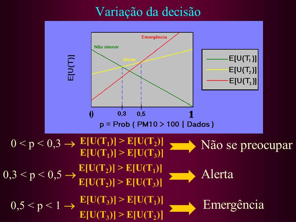 E[U(T1)] > E[U(T2)] E[U(T1)] > E[U(T3)]